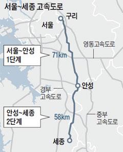 서울~세종 고속도로