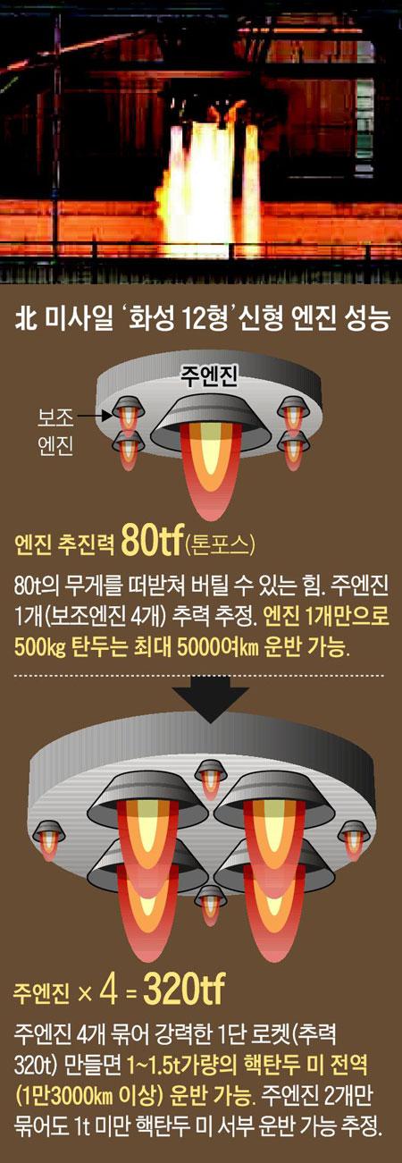 北 미사일 '화성 12형' 신형 엔진 성능