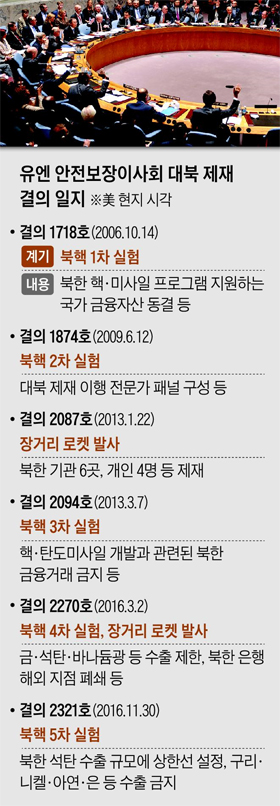 유엔 안전보장이사회 대북 제재 결의 일지표