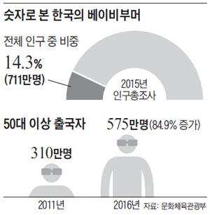 숫자로 본 한국의 베이비부머