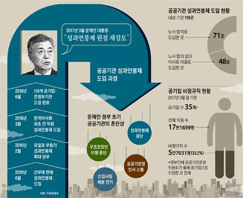 공공기관 성과연봉제 도입 현황 그래프