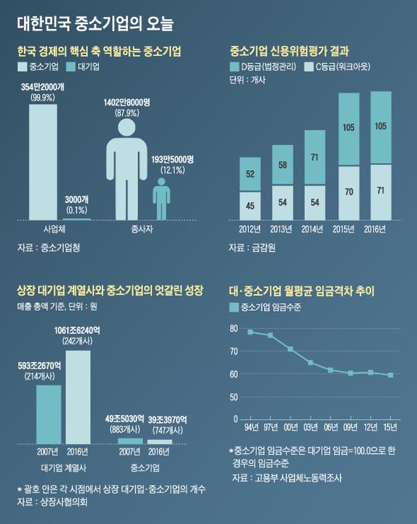 국내 중소기업 주요 지표 현황./디자인=박길우