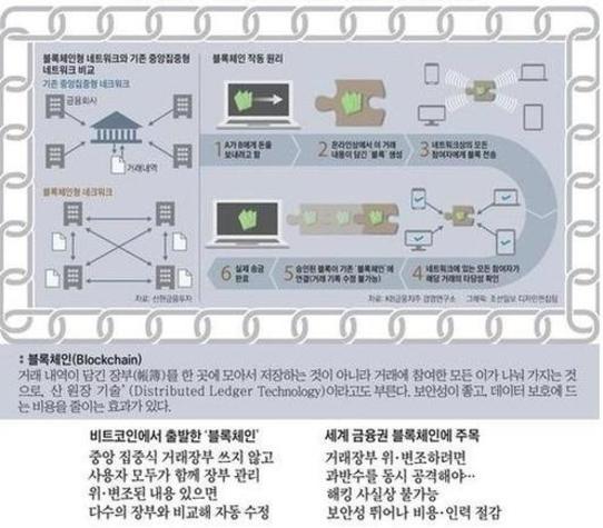 블록체인 작동 원리/조선일보DB