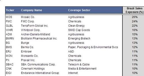골드만삭스(Goldman Sachs)가 공개한 브라질 매출이 많은 기업들. 브라질 경제에 따라 기업들의 실적이 좌지우지될 수 있다/ CNBC 스크린 캡처