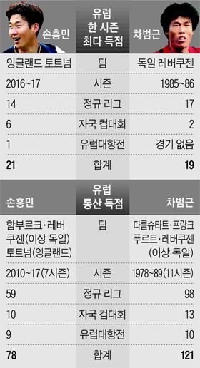 손흥민과 차범근의 역대 기록 정리 표