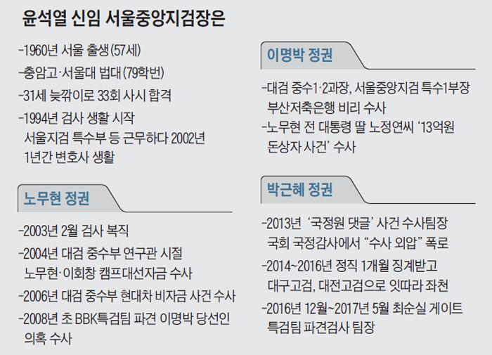 윤석열 신임 서울중앙지검장 약력 표