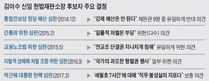 김이수 신임 헌법재판소장 후보자 주요 결정 정리 표