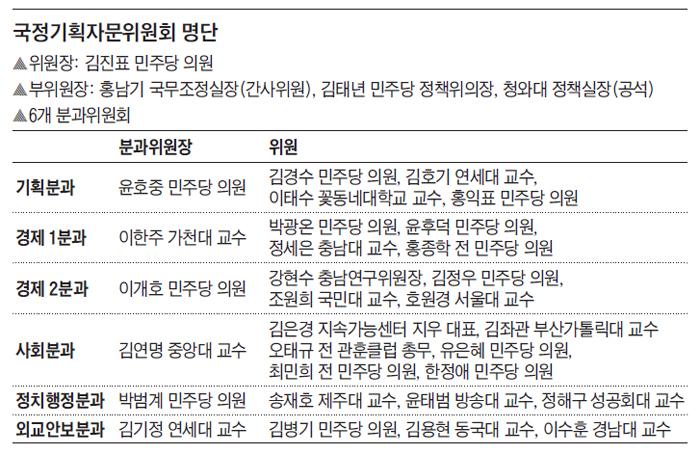 국정기획자문위원회 명단