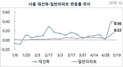 새 정부 출범으로 매매시장 '기지개'…지난 주 서울 아파트값 0.24% 상승