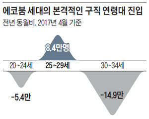 '에코붐 세대' 몰려… 文정부 5년, 청년취업 가장 힘들다