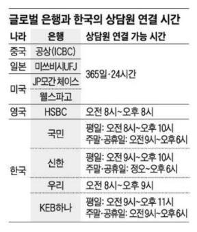 美는 바로 상담원, 한국은 10단계 '미로'…분통터지는 ARS
