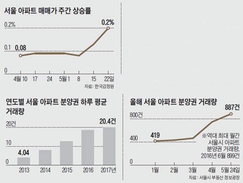 서울 아파트 매매가 주간 상승률