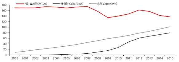 유럽 5개국(독일·프랑스·영국·이탈리아·스페인)의 석탄 소비량과 풍력∙태양광 발전능력 / 한화투자증권 제공
