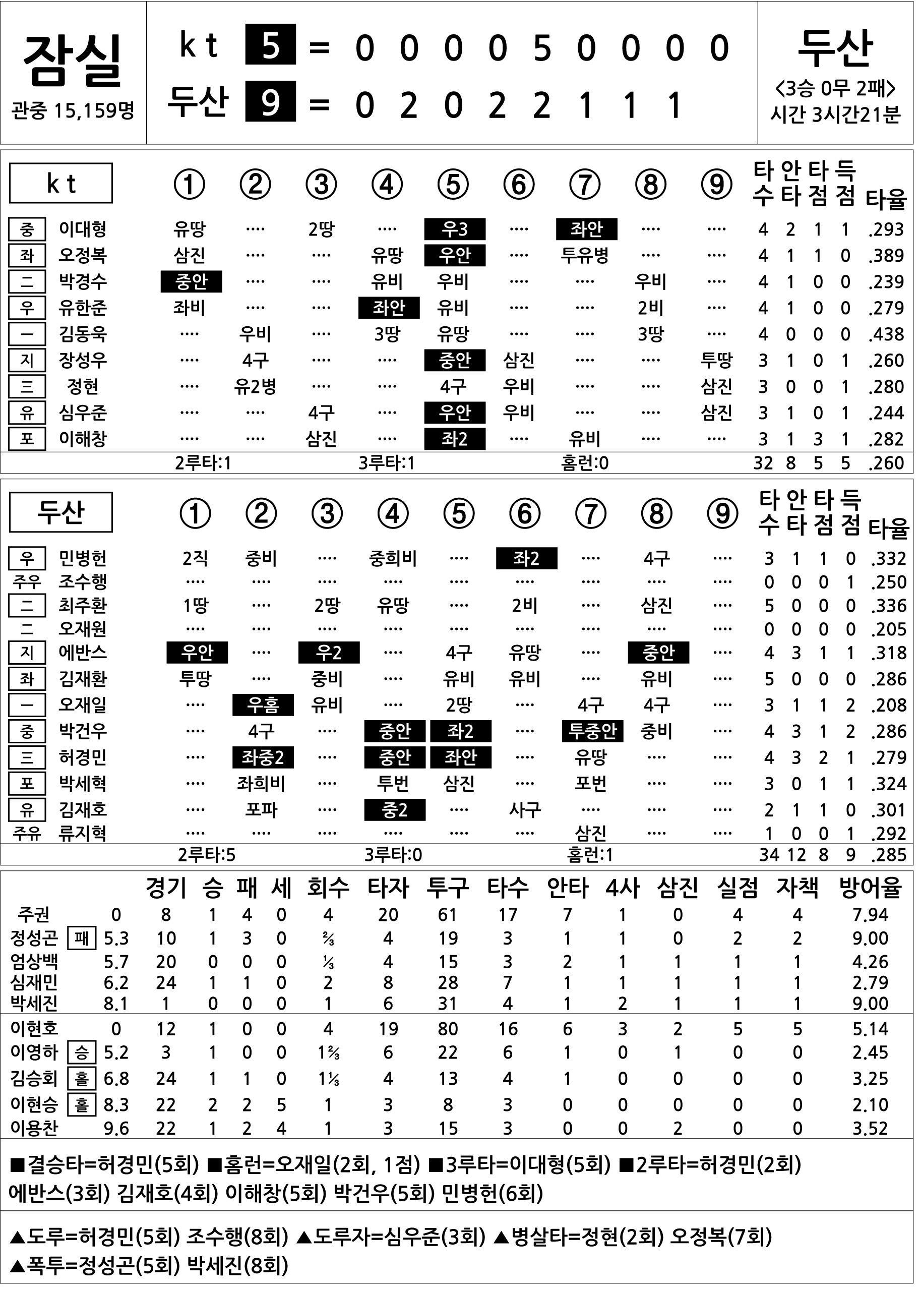 [2017 KBO리그 기록실] kt vs 두산 (5월 28일)