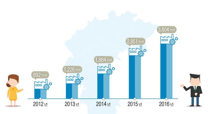충북도 산업단지 분양 면적