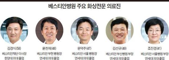 [대한민국名병원]④베스티안병원, 중증 화상 환자들 살려내며 최고 전문병원 '명성'