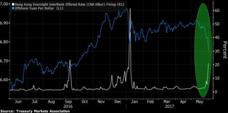 중국 인민은행은 홍콩 역외위안화 시장에서 금리를 높여 공매도 비용을 늘리는 식으로 위안화 절상을 유도하고 있다. 파란색은 역외 달러 대비 위안화 환율. 하얀색은 하루짜리 역외 위안화 금리/블룸버그