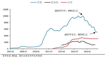 2015년 7월 정점을 찍은 역외 위안화 예금 추이. 홍콩(파란색), 대만(붉은색),싱가포르(흑색)/윈드