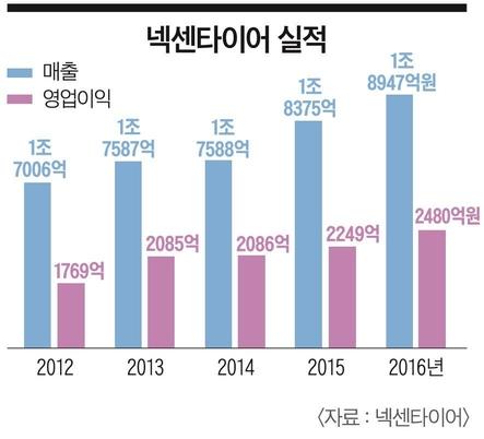 [이코노미조선] 넥센타이어 '2조 매출' 눈앞…4년 연속 성장세 '롱런' 비결은