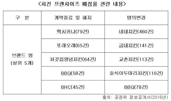 """[2017 프랜차이즈] '폐점률'의 비밀...""""명의변경도 포함해야"""""""