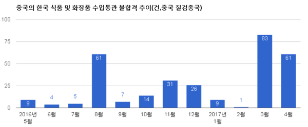 동원 롯데 해태 CJ 등 유명기업들도 중국 수출품 반송∙소각처리