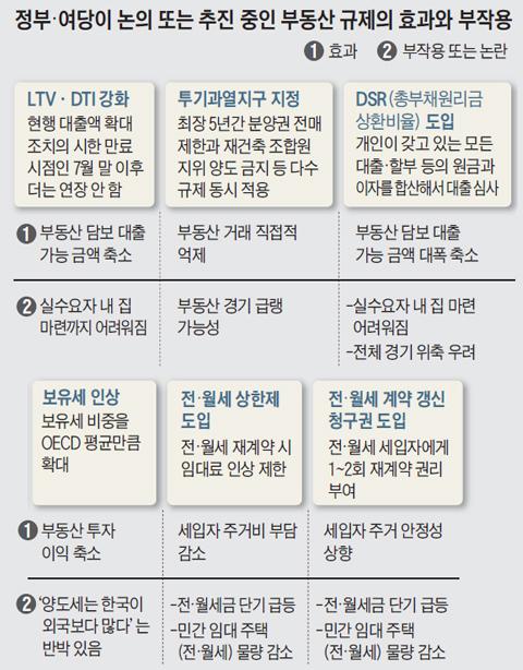 부동산 손보는 文정부… DSR 극약처방 내리나
