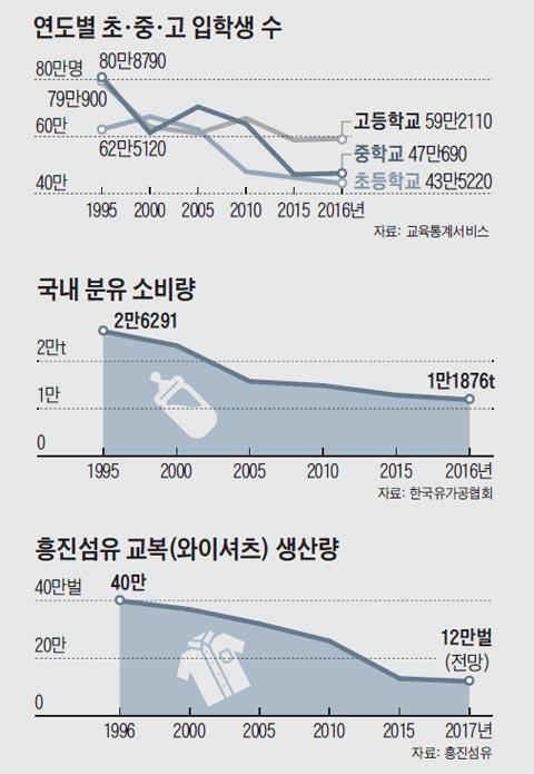 연도별 초, 중, 고 입학생 수 그래프