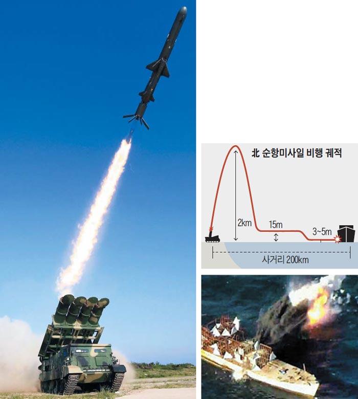 """北 """"초저공 순항비행 미사일""""  - 북한이 지난 8일 시험 발사한 신형 지대함 순항미사일 사진을 9일 노동신문을 통해 공개했다. 이 미사일은 무한궤도형 이동식 발사대에서 발사돼(왼쪽 사진) 최대 2㎞ 높이까지 올라갔다가 15m 지점으로 하강해 상당 구간을 순항한 뒤, 수면 위 3~5m 고도로 비행해 적 함정을 공격할 수 있고 최대 사거리는 200㎞에 달하는 것으로 알려졌다(오른쪽 위 그래픽). 노동신문은 이번 시험에서 동해상의 목표 선박을 탐색해 정확히 타격(오른쪽 아래 사진)했다고 전했다."""
