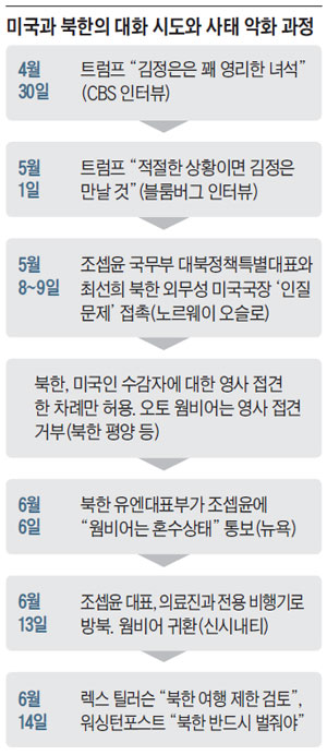 미국과 북한의 대화 시도와 사태 악화 과정