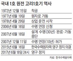 국내 1호 원전 고리1호기 역사 표