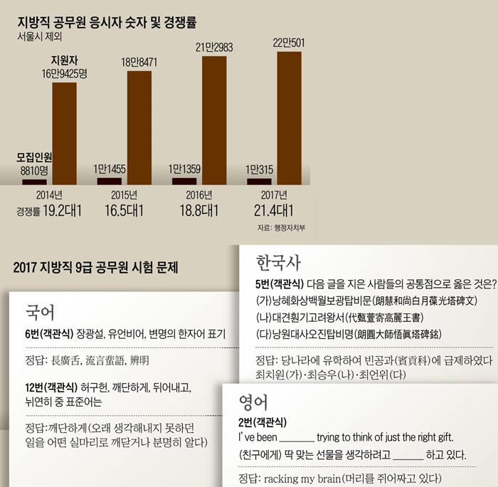 지방직 공무원 응시자 숫자 및 경쟁률 그래프