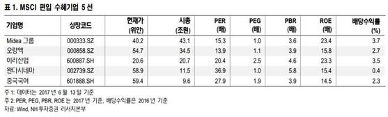 중국, MSCI 지수 편입 결정 임박...국내 증시 영향은