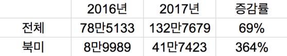 한국의 유정용 강관 수출 현황(단위: 톤, 1~5월 기준)./ 한국철강협회 제공