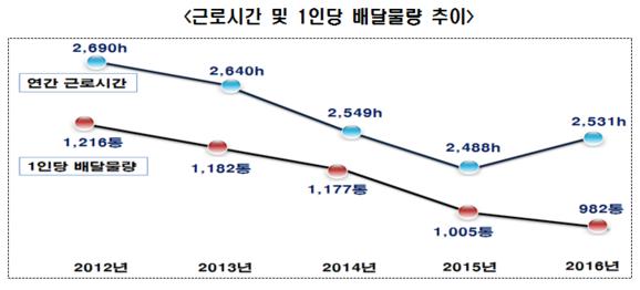 근로시간 및 1인당 배달물량 추이 / 우정사업본부 제공