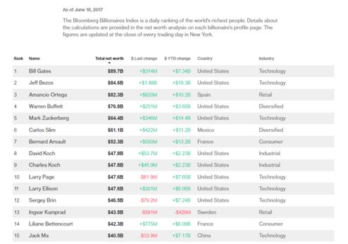 블룸버그 억만장자 지수(Bloomberg Billionaires Index) 순위/ 블룸버그 캡쳐.