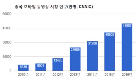 원조 꺾은 중국판 트위터...동영상 금지 불똥튄 이유