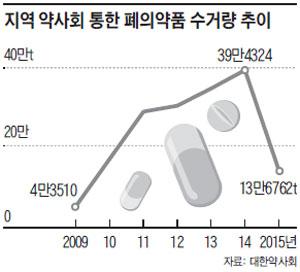 지역 약사회 통한 폐의약품 수거량 추이