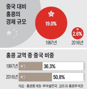 중국 대비 홍콩의 경제 규모 그래프