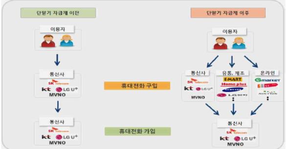 단말기 자급제 시행 이전(왼쪽)과 이후 비교 / 방송통신위원회