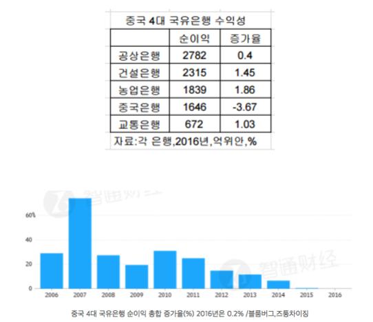 中 금융과 인터넷 거인들의 동맹 확산...핀테크 열국지