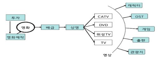 영화산업의 구조 및 가치창출영역/방송위원회