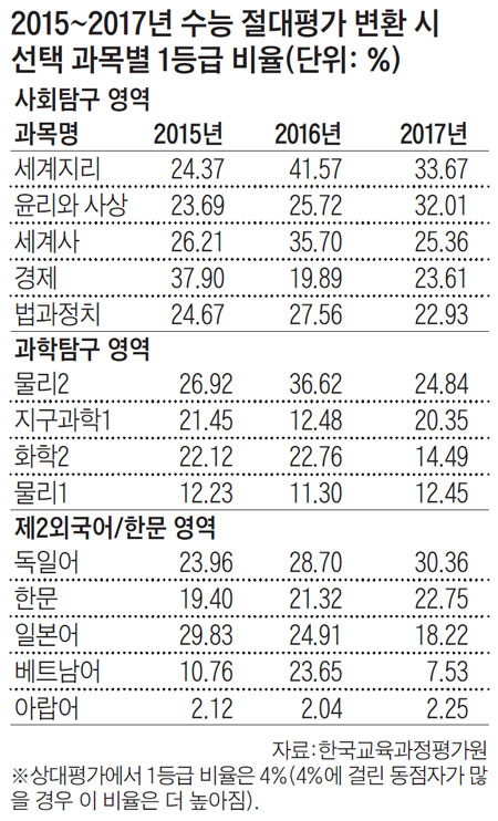 2015~2017년 수능 절대평가 변환 시 선택 과목별 1등급 비율