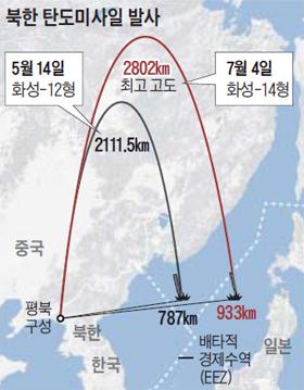 북한 탄도미사일 발사 그래픽