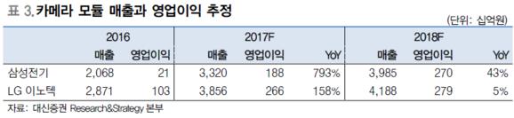 """[리포트 인터뷰] 박강호 """"전자부품업체 10개, 영업익 8배 늘 것...듀얼카메라∙OLED 보편화"""""""