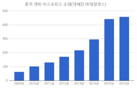 중국 영화시장 '구세주' 외산...당국 수입규제 완화 조짐