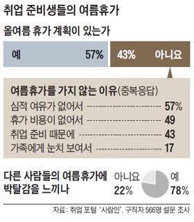 취준생들의 여름 휴가 설문조사 결과 표
