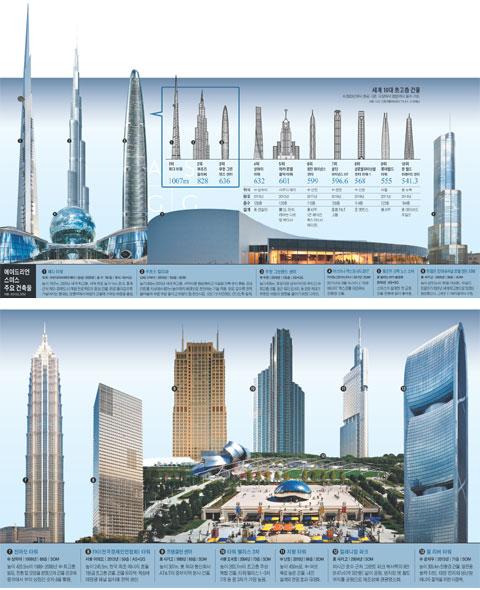 세계10대초고층건물