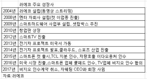 중국판 넷플릭스 러에코 창업자 회장직 사퇴 3가지 이유