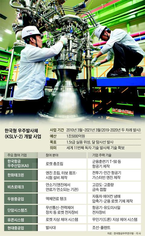 지난 6일 경남 창원 한화테크윈 제2공장에서 연구·개발 직원들이 한국형 우주 발사체에 실릴 75t급 엔진을 조립하고 있다. 한국항공우주연구원이 주도하는 한국형 발사체 개발 사업은 2019년 첫 발사를 목표로 한화테크윈을 비롯해 총 34개 국내 기업들이 참여하고 있다.