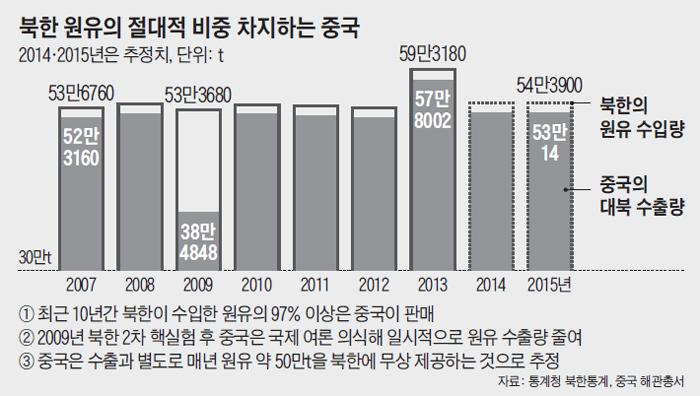 북한 원유의 절대적 비중 차지하는 중국 그래프